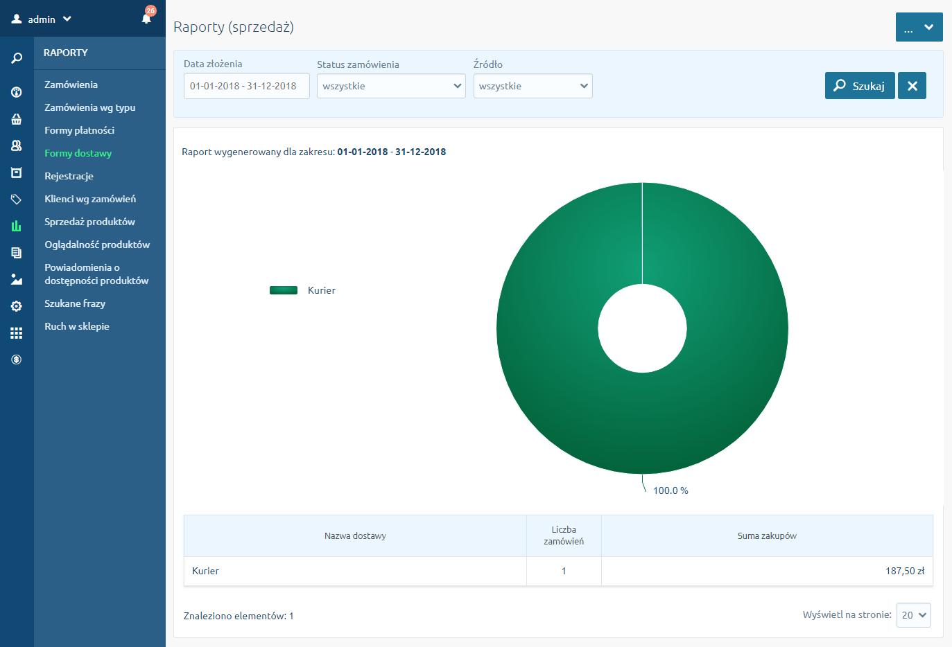 Zakładka Formy dostawy w menu Raporty - Sprzedaż