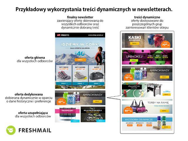 freshmail_content_dynamiczny