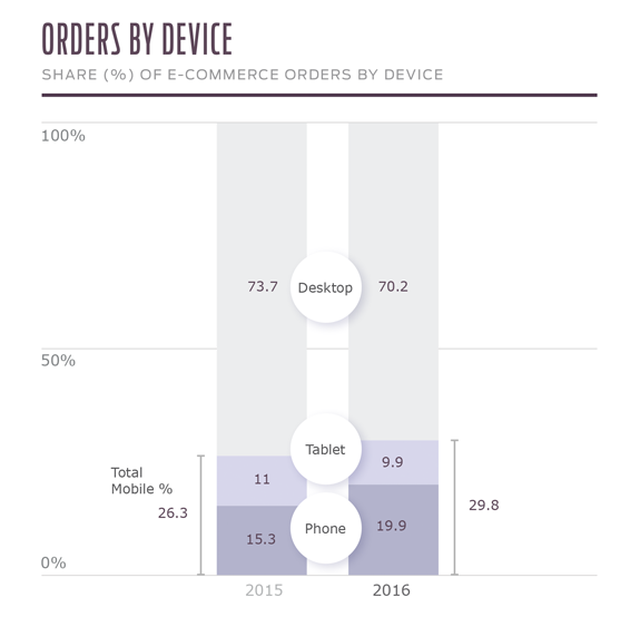 q1_orders_by_device