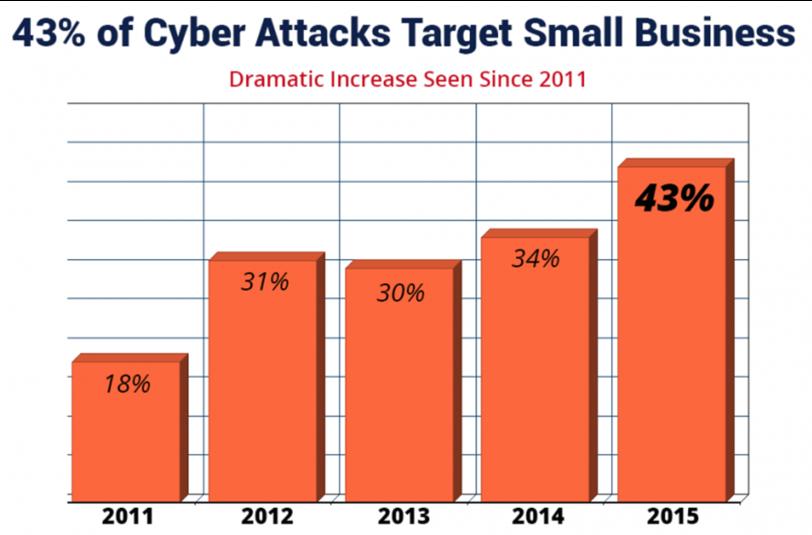 Cyber ataki SSL HTTPS