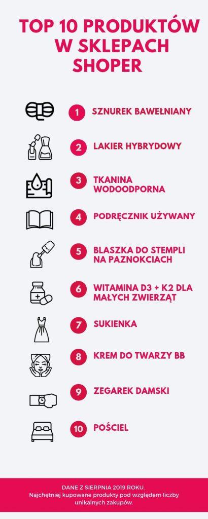 Top 10 najchętniej kupowanych produktów w sklepach Shoper